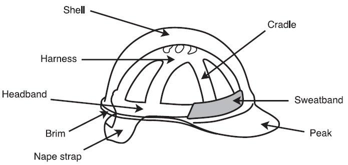 alat pelindung kepala